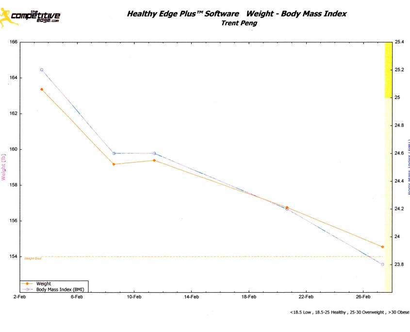 Ideal Protein Healthy Edge Plus Dr Peng Results